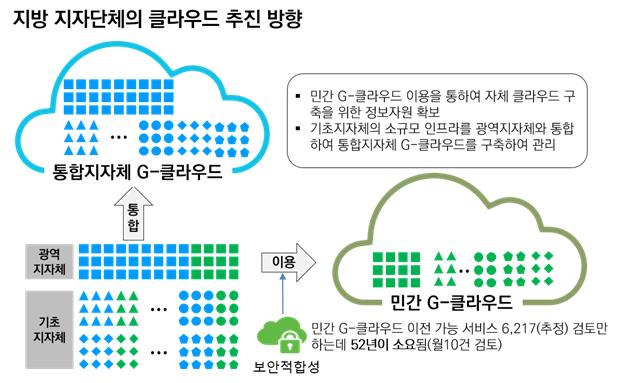 실효성 없는 정부 공공 클라우드 정책 – (사)정보화사회실천연합