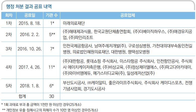 개인정보보호 위반 행정처분 결과 공표 내역