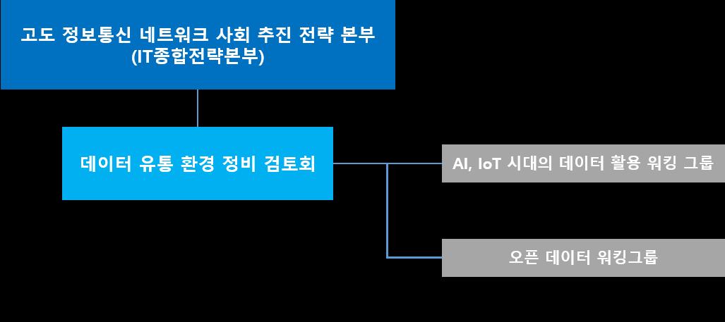 일본의 데이터 유통환경 정비 체계