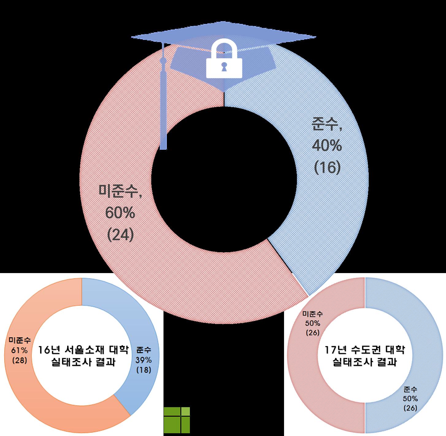 충청권 4년제 대학의 개인정보보호 실태조사 결과
