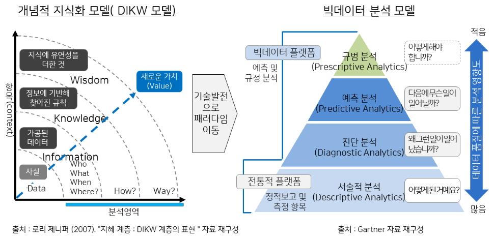 빅데이터 분석 모델