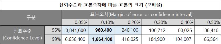 신뢰수준과 표본오차에 따른 표본의 크기 (모비율)