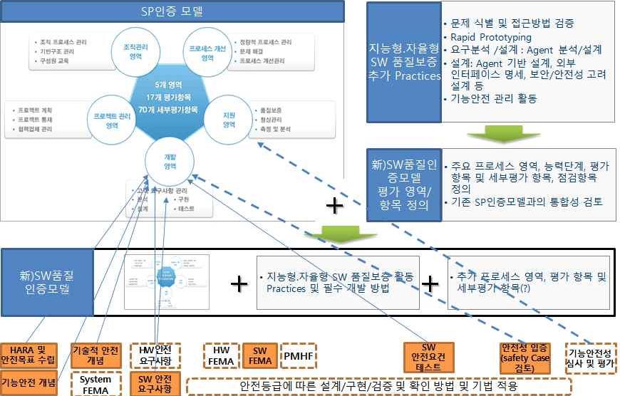 지능형·자율형SW을 대비한 SP인증모델상의 변화방향