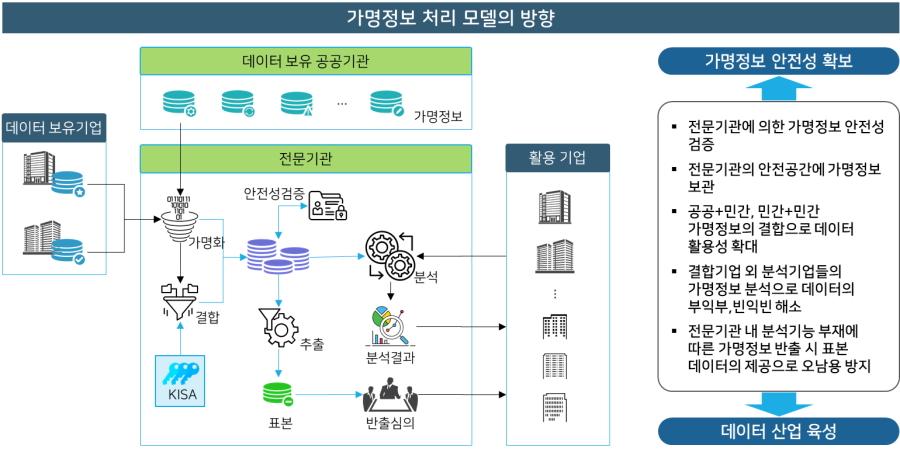 가명정보 처리 모델의 방향