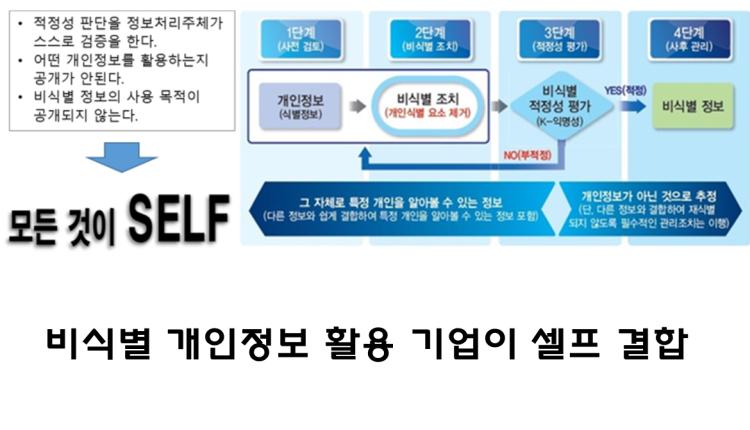 비식별 개인정보 활용 기업이 셀프 결합